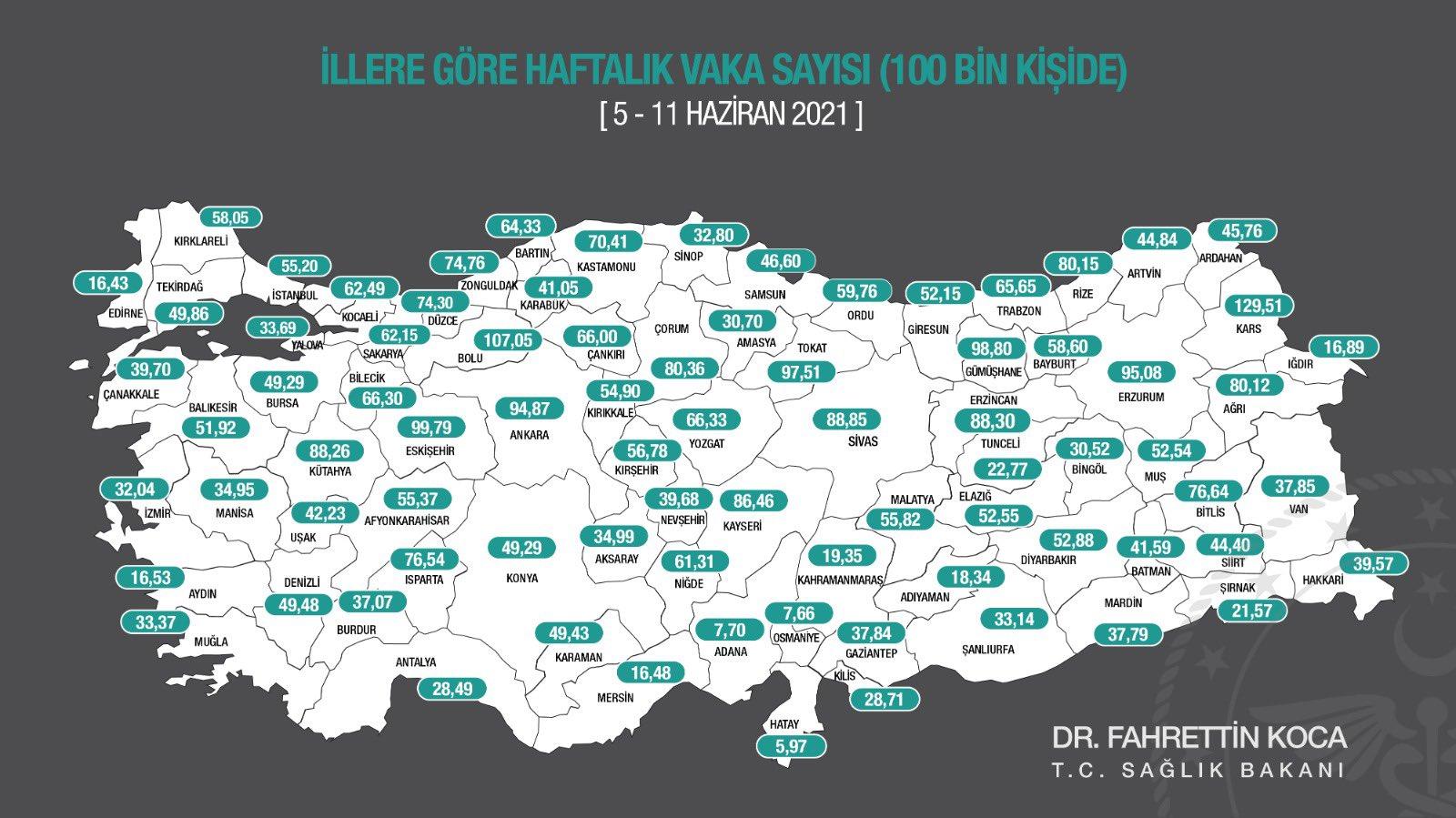 BALIKESİR'DE HAFTALIK VAKA SAYISI 100 BİNDE 59,25